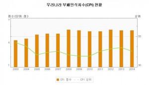 cpi_korea